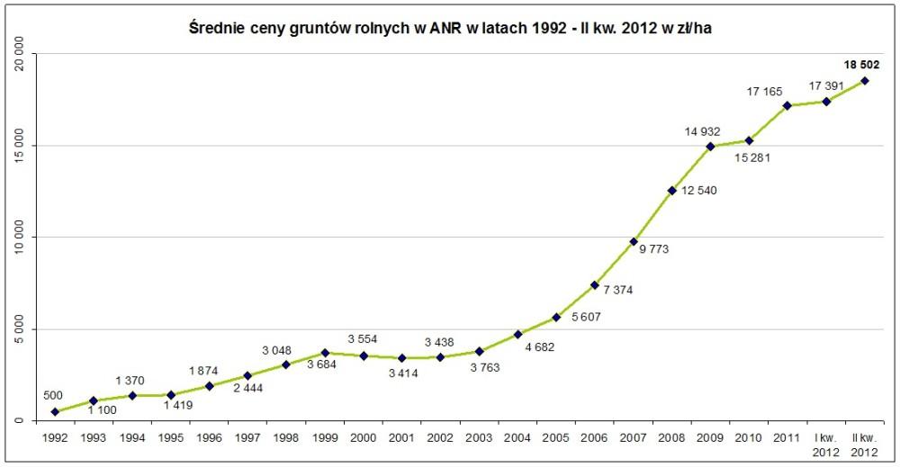 Ceny ziemi rolnej w II kw. 2012 r.