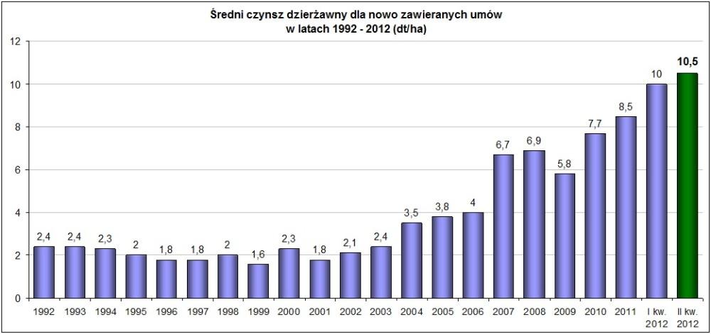 Czynsz dzierżawny w II kw. 2012 r.